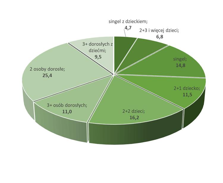 Struktura gospodarstw domowych w Unii Europejskiej