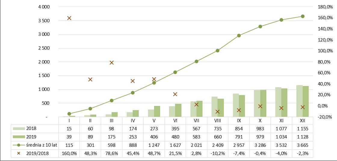 Produkcja pustaków stropowych ceramicznych 2018-2019