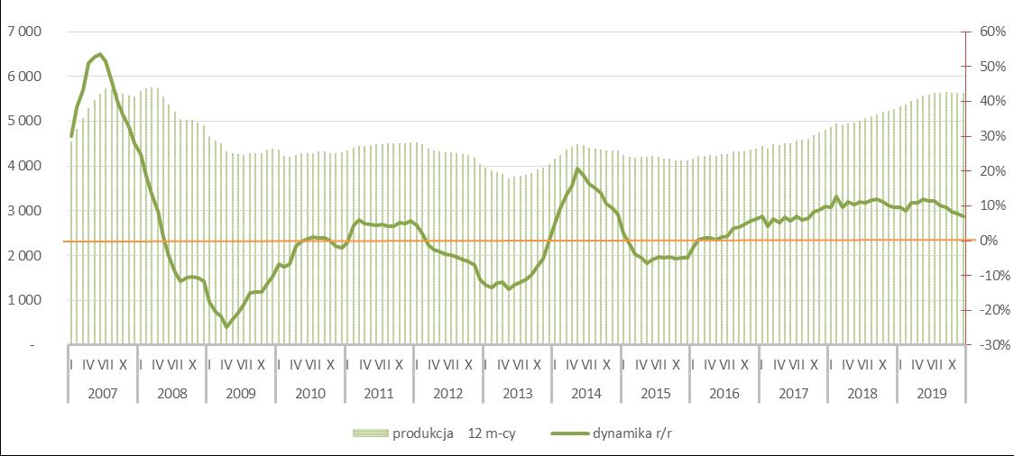 Potencjał rynku betonu komórkowego - 2019r.