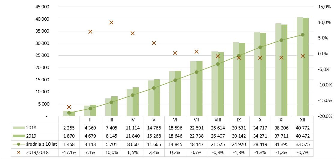 Produkcja masy betonowej prefabrykowanej 2018-2019
