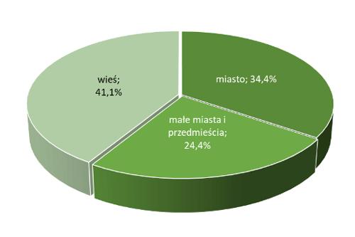 Lokalizacja nieruchomości mieszkaniowych w Polsce