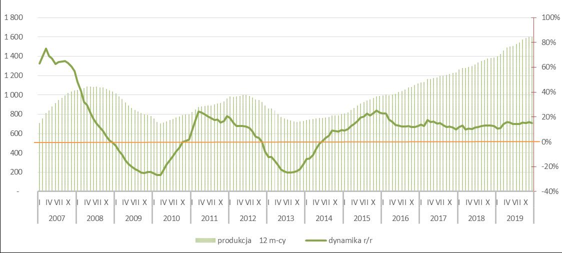 Potencjał rynku silikatów - 2019r.