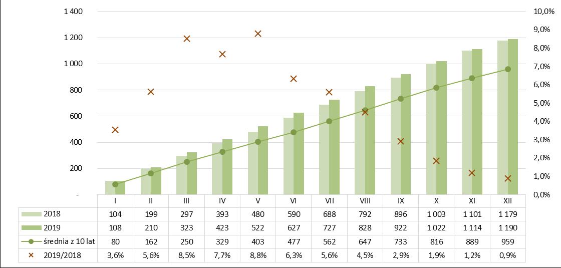 Produkcja bloczków i płyt ściennych gipsowych narastająco 2018-2019