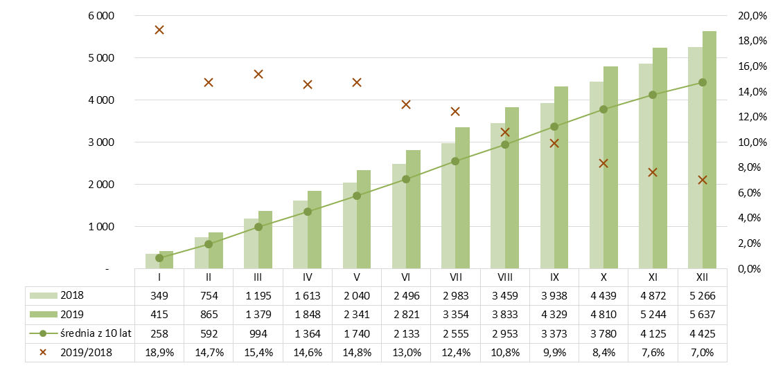 Produkcja betonu komórkowego narastajaco 2018-2019