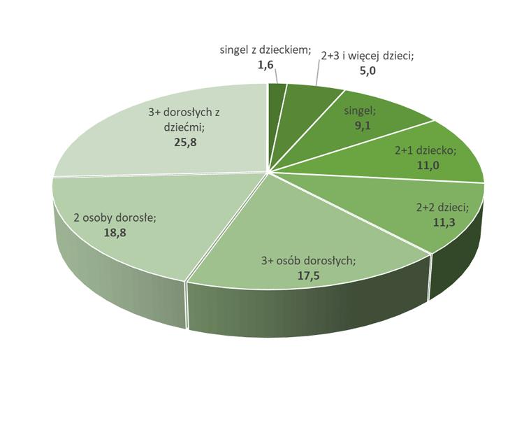 Struktura gospodarstw domowych w Polsce