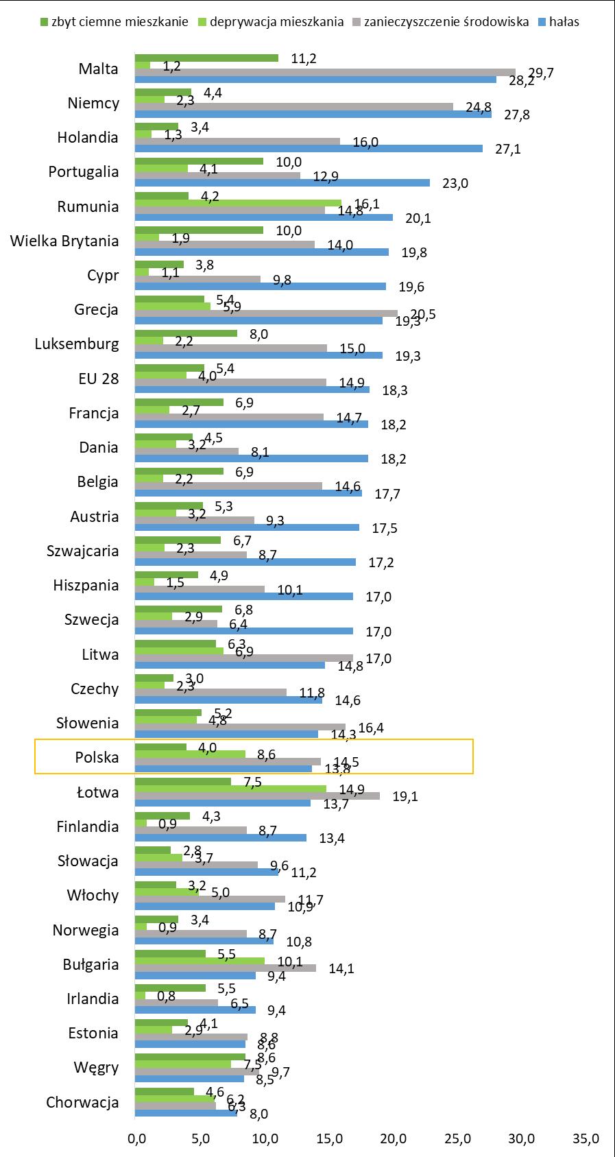 Co bardziej przeszkadza Europejczykom: hałas, zanieczyszczenie środowiska, brak światła dziennego czy inne niedostatki mieszkania?