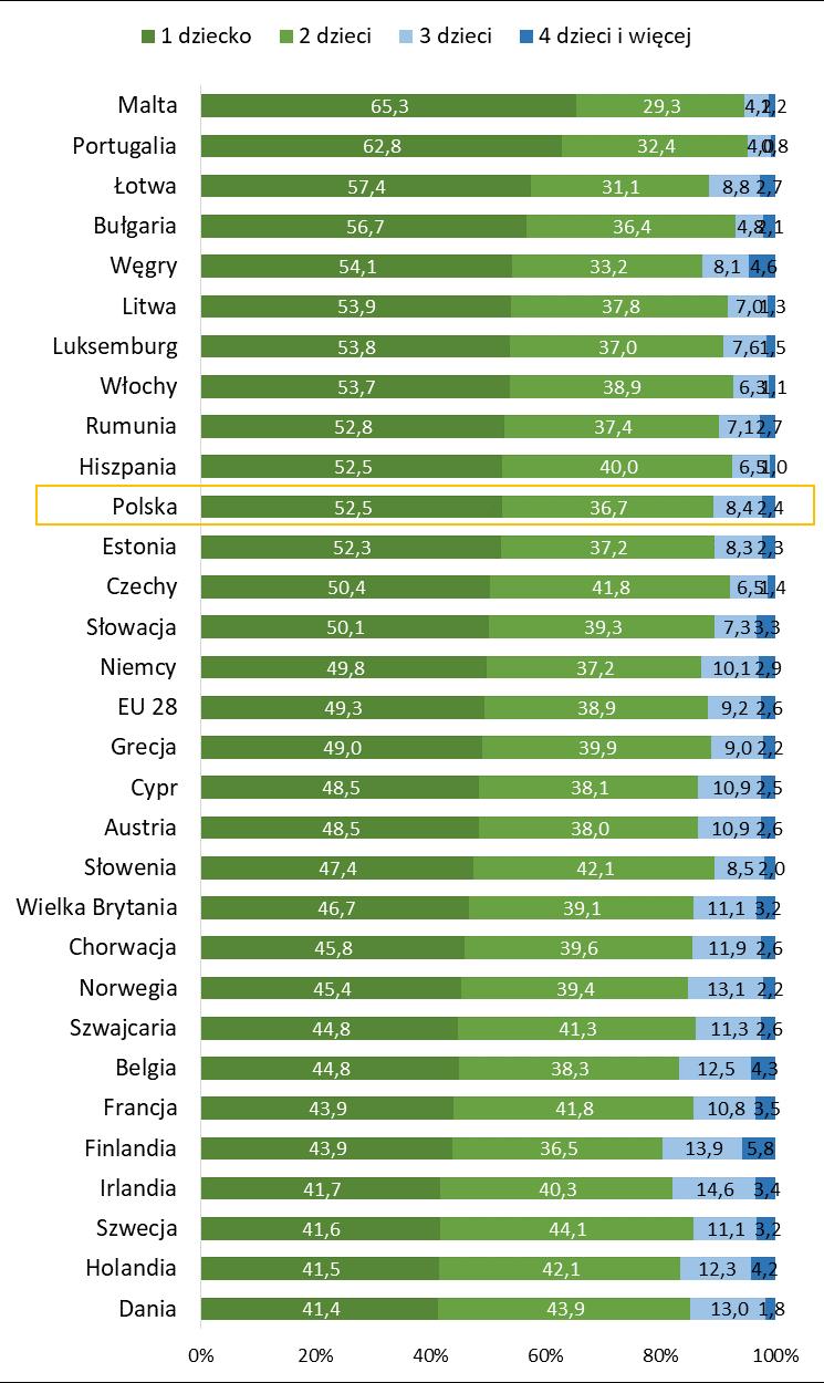Gospodarstwa domowe w Europie z dziećmi na utrzymaniu wg liczby dzieci