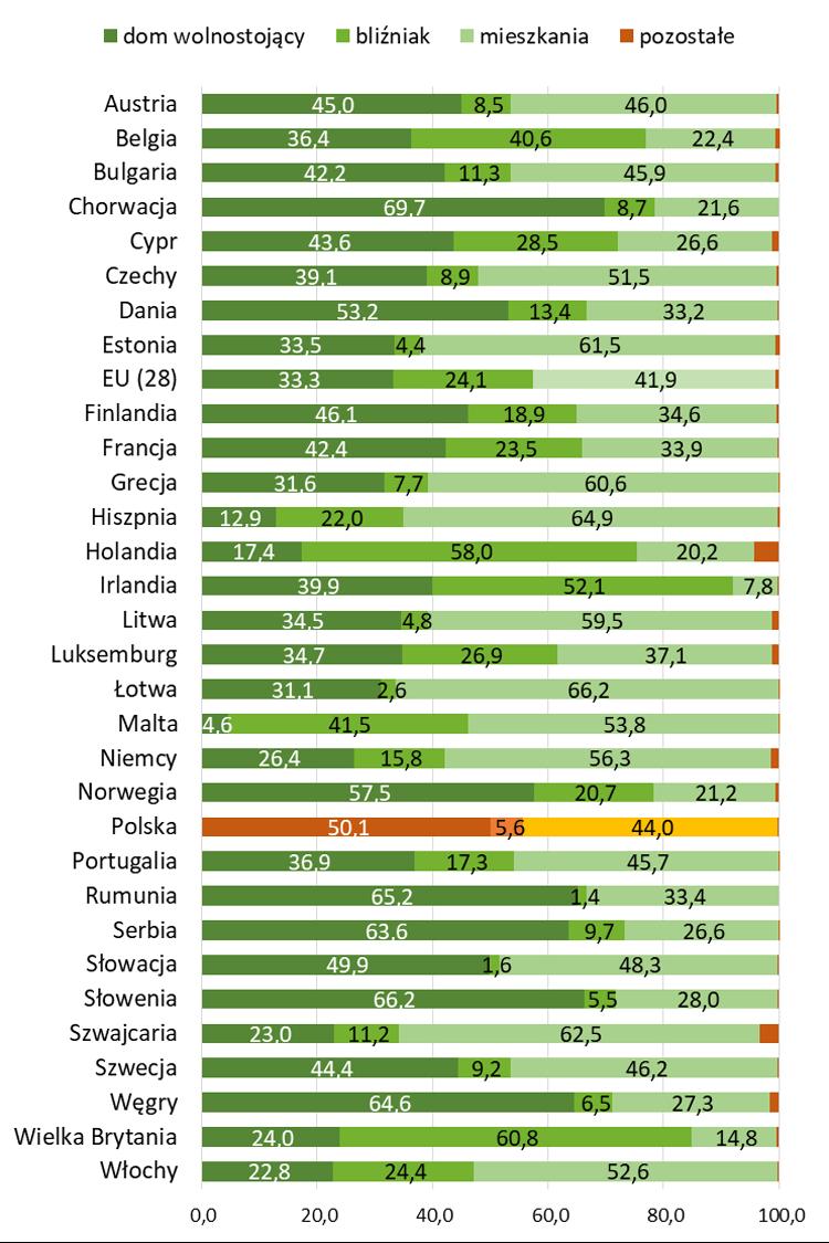 Ile osób mieszka w domach a ile w mieszkaniach w Europie