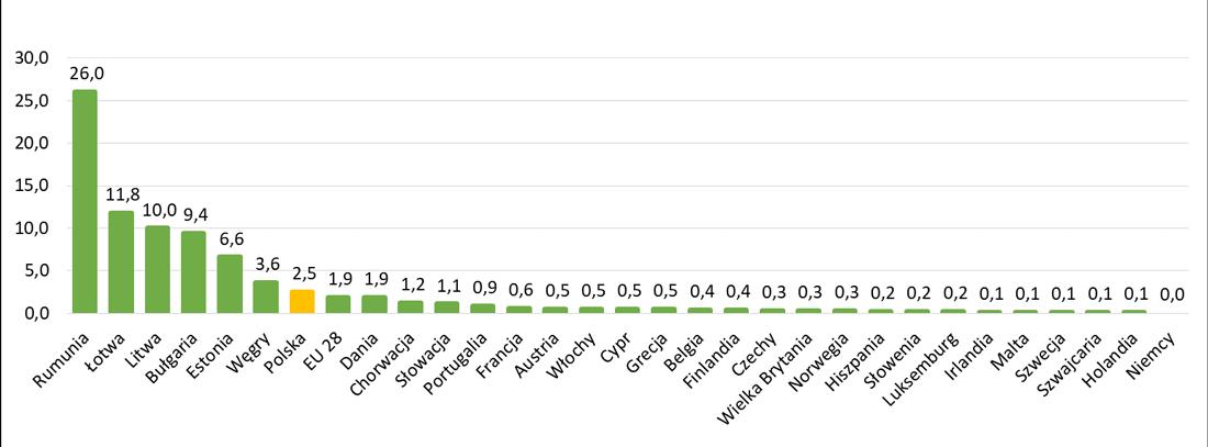 Odsetek osób żyjących w mieszkaniach bez łazienki lub prysznica w Europie
