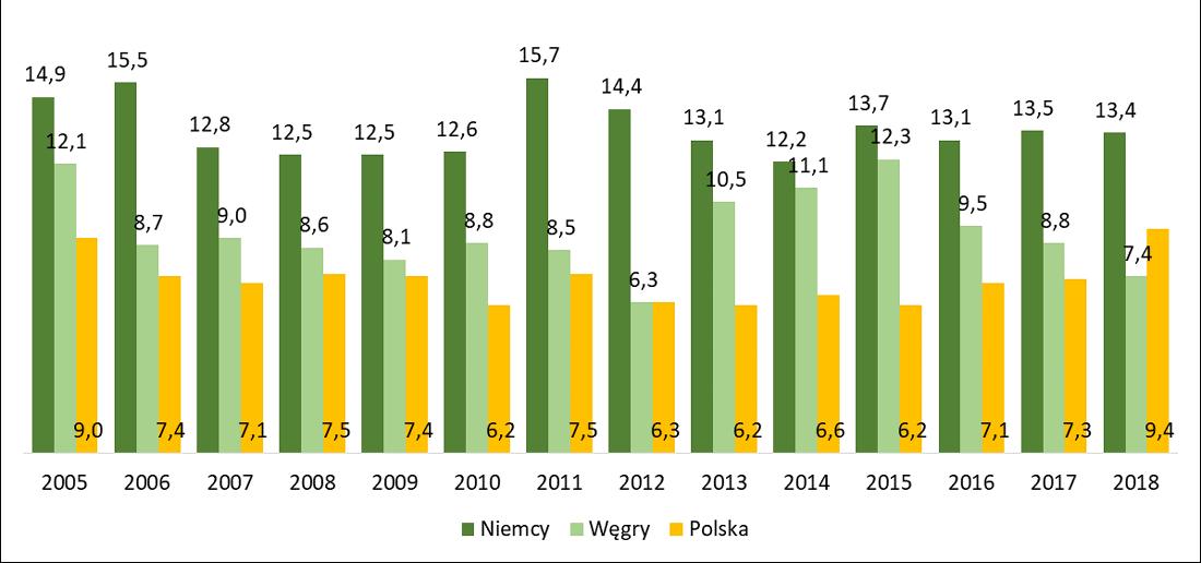 Odsetek osób żyjących na wsi zgłaszających problemy z zanieczyszczeniem środowiska w wybranych krajach w latach 2005-2016