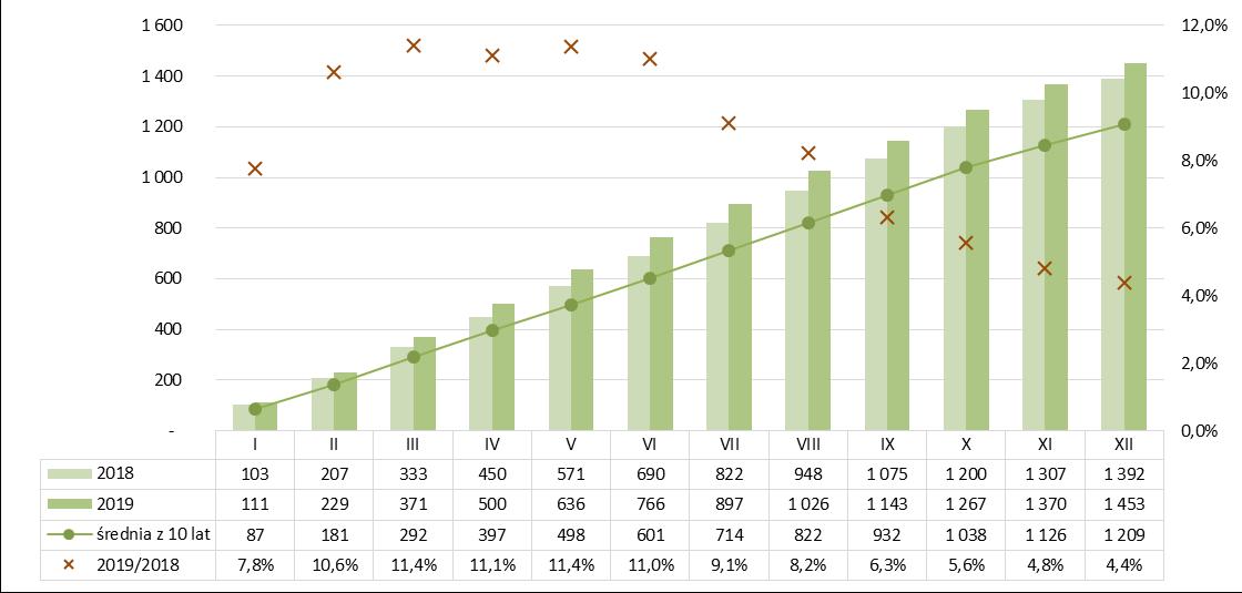 Produkcja spoiw gipsowych narastająco 2018-2019