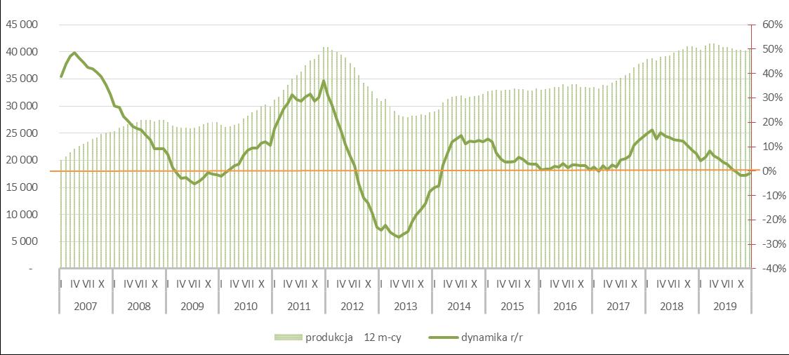 Potencjał rynku masy betonowej prefabrykowanej - 2019r.