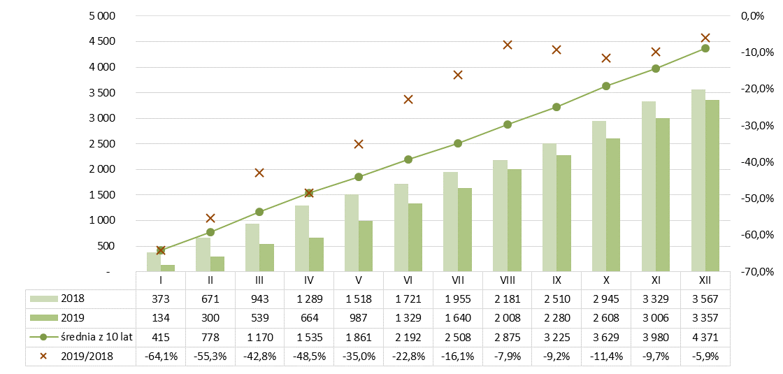 Produkcja gąsiorów dachowych ceramicznych narastająco 2018-2019