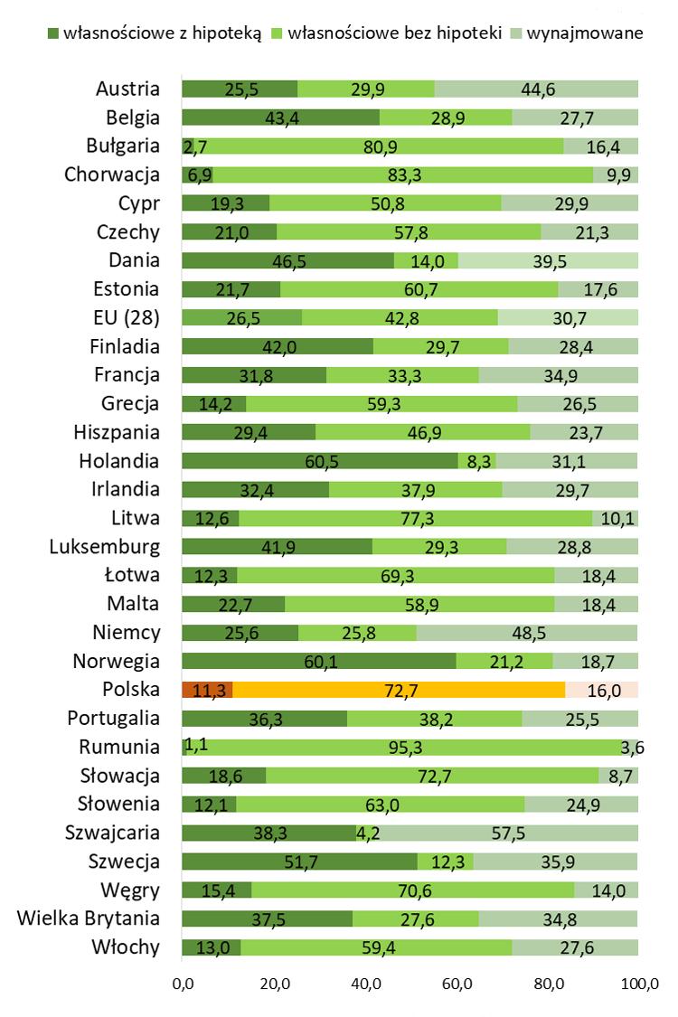Nieruchomości mieszkaniowe z hipoteką i bez oraz wynajmowane w Europie