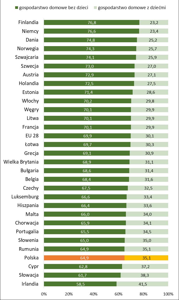 Gospodarstwa domowe w Europie z dziećmi na utrzymaniu i bez dzieci