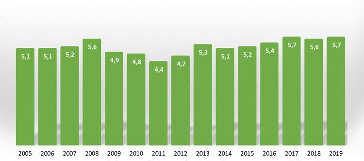 Polacy mieszkający w domach w zabudowie bliźniaczej w latach 2005 - 2019 [%]