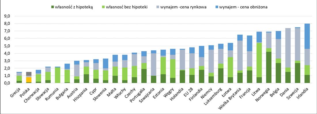 Jednoosobowe gospodarstwa domowe z dziećmi w Europie - jak mieszkają?