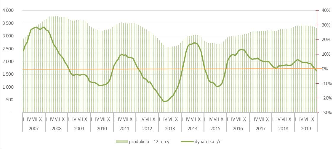 Potencjał rynku ceramiki budowlanej - 2019r.