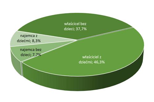 Status własnościowy nieruchomości mieszkaniowych w Polsce z uwzg. dzieci na utrzymaniu