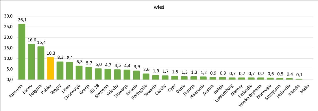 Zgłaszane problemy z deprywacją mieszkań na wsi w europejskich krajach
