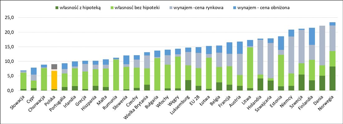 Jednoosobowe gospodarstwa domowe w Europie - jak mieszkają?