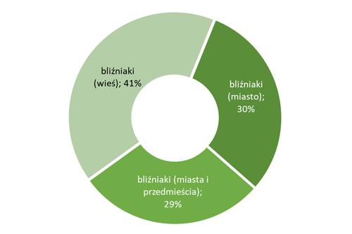 Lokalizacja domów w zabudowie bliźniaczej i szeregowej w Polsce