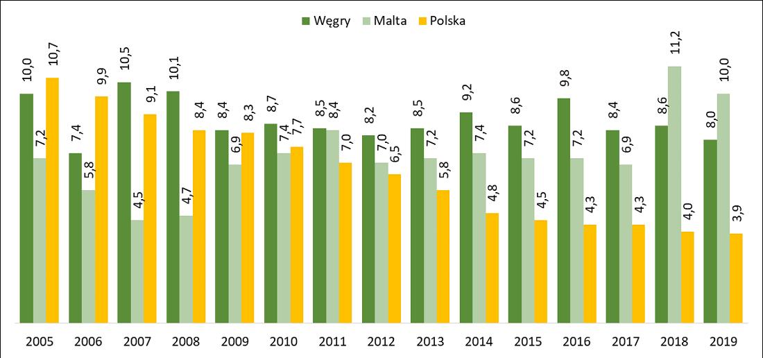 Problem zbyt ciemnych mieszkań zgłaszany przez mieszkańców Polski, Wegier i Malty w latach 2005-2019