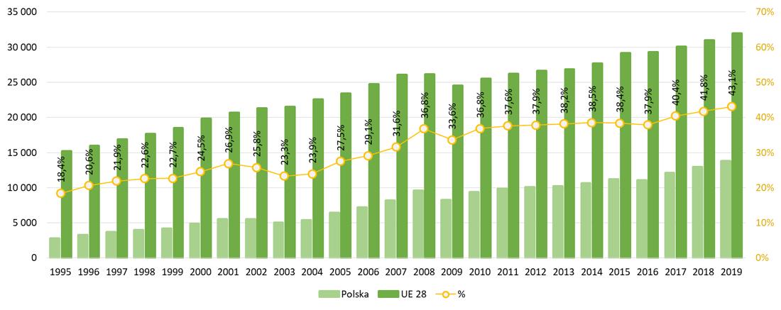 PKB na mieszkańca w cenach bieżących w EUR w Polsce i UE. [EUR]
