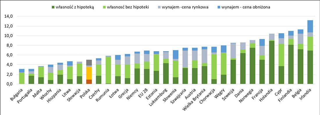 Dwuosobowe gospodarstwa domowe z trójką dzieci i więcej w Europie - jak mieszkają?