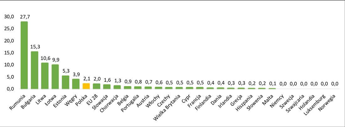 Odsetek osób żyjących w mieszkaniach bez spłukiwanej toalety w Europie