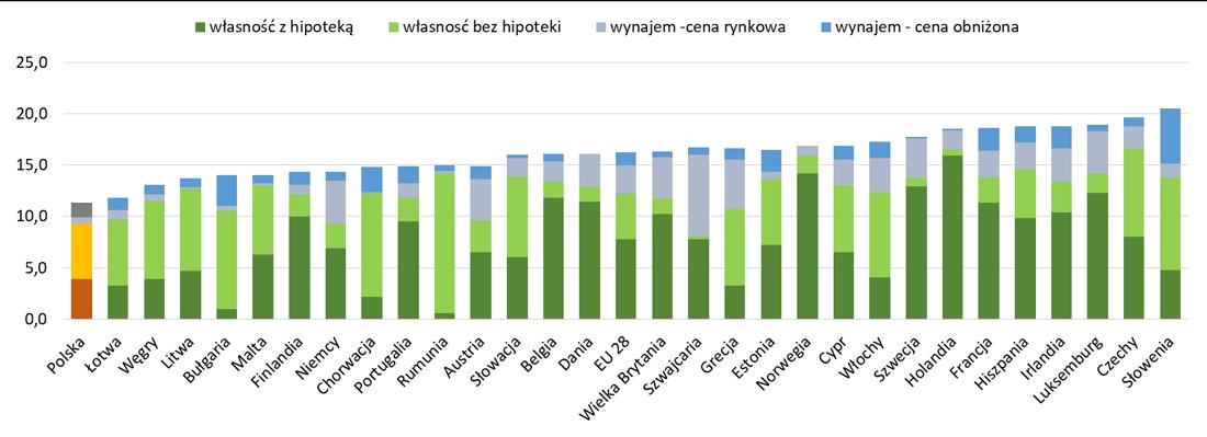 Dwuosobowe gospodarstwa domowe z dwójka dzieci w Europie - jak mieszkają?