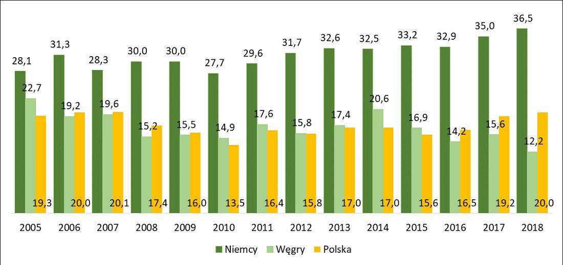 Odsetek osób żyjących w miastach zgłaszających problemy z zanieczyszczeniem środowiska w wybranych krajach w latach 2005-2016