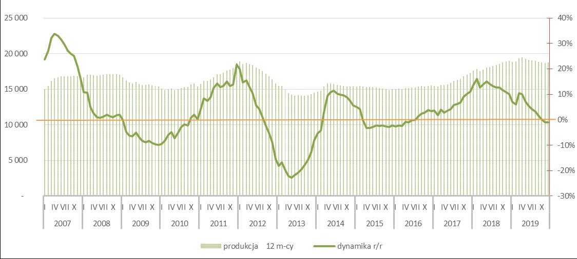 Potencjał rynku cementu - 2019r.