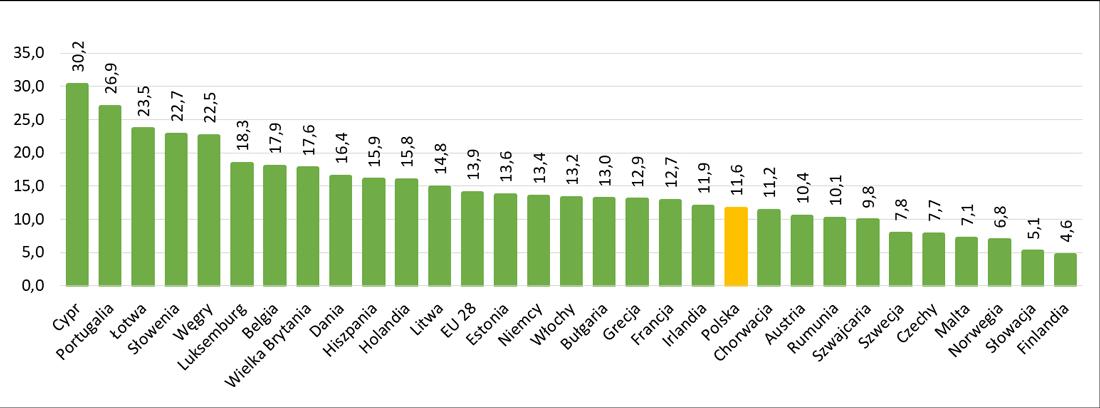 Odsetek osób żyjących w mieszkaniach z przeciekającym dachem lub wilgocią w mieszkaniu w Europie