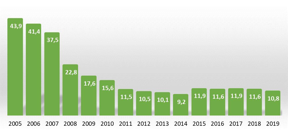 Ile osób żyje w mieszkaniach z wilgocią lub przeciekającym dachem  w Polsce