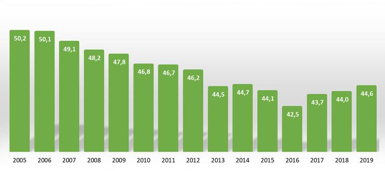 Udział osób mieszkających w Polsce w mieszkaniach w latach 2005 - 2019 [%]