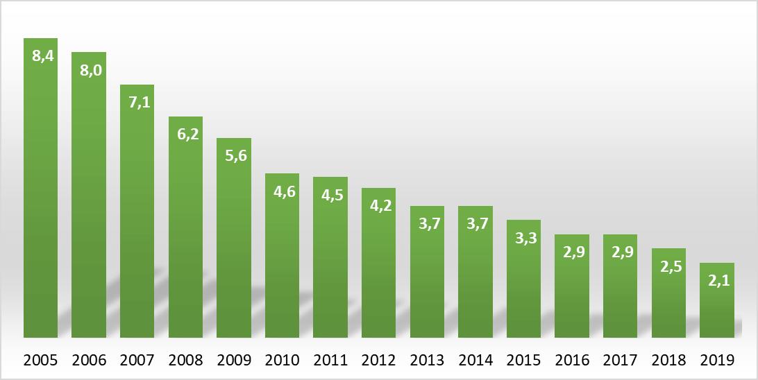 Ile osób żyje w mieszkaniach bez wanny lub prysznica w Polsce