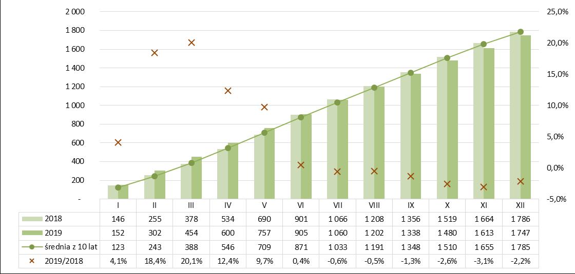 Produkcja wapna narastająco 2018-2019