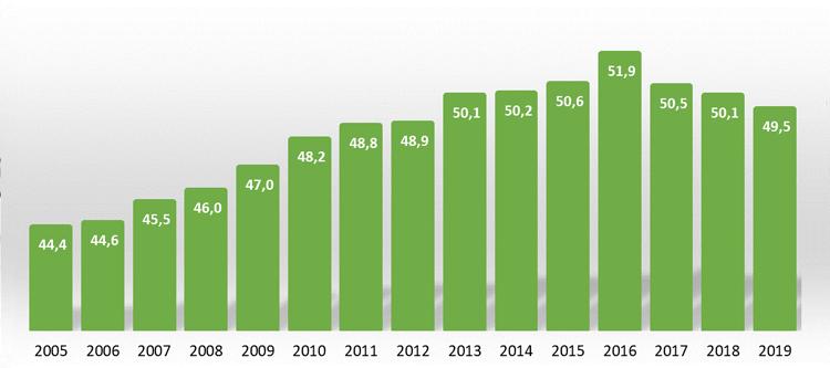 Polacy mieszkający w domach wolnostojących w latach 2005 - 2019 [%]