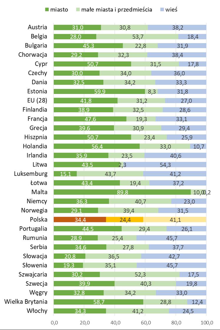 Lokalizacja nieruchomości mieszkaniowych w Europie