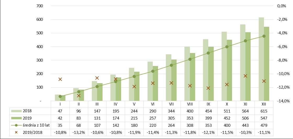 Produkcja izolacji termicznej z wełny mineralnej narastajaco 2018-2019