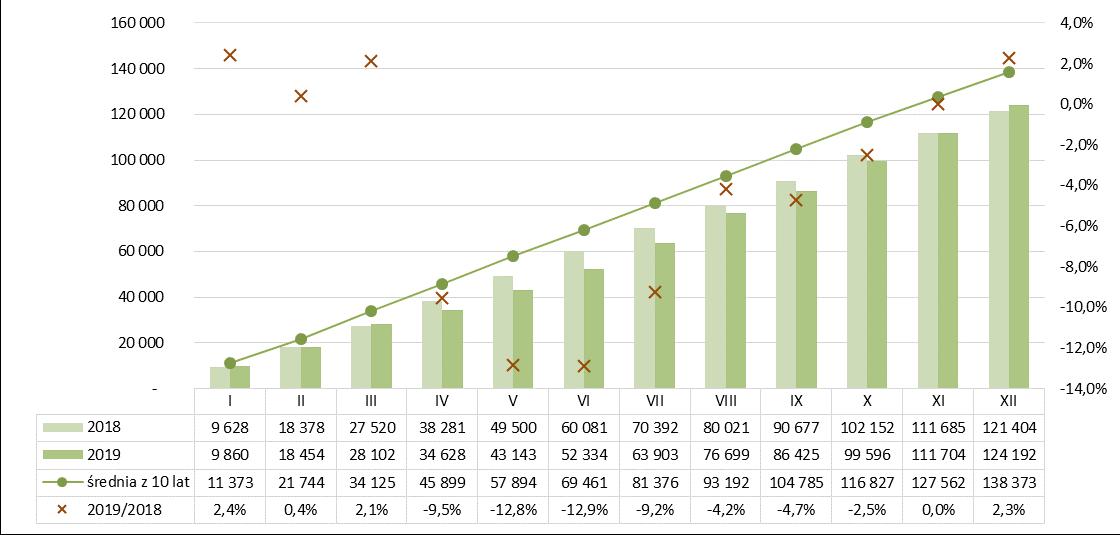 Produkcja dachówek ceramicznych narastajaco 2018-2019