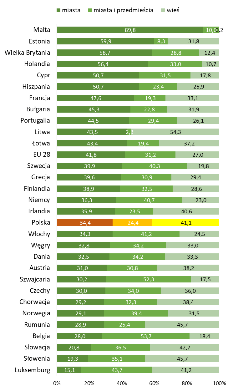Gospodarstwa domowe w Europie wg lokalizacji