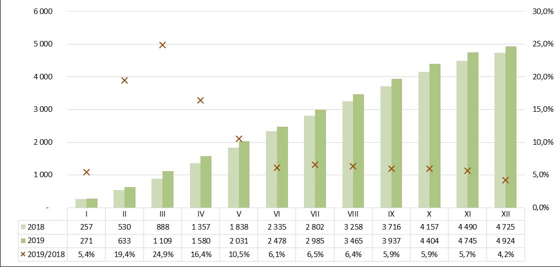 Produkcja zapraw murarskich 2018-2019