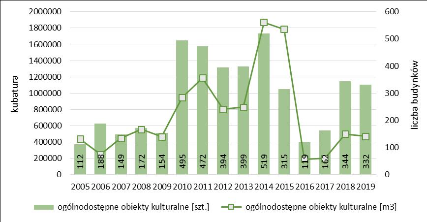 Liczba i kubatura ogółem ogólnodostępnych obiektów kulturalnych oddanych do użytkowania