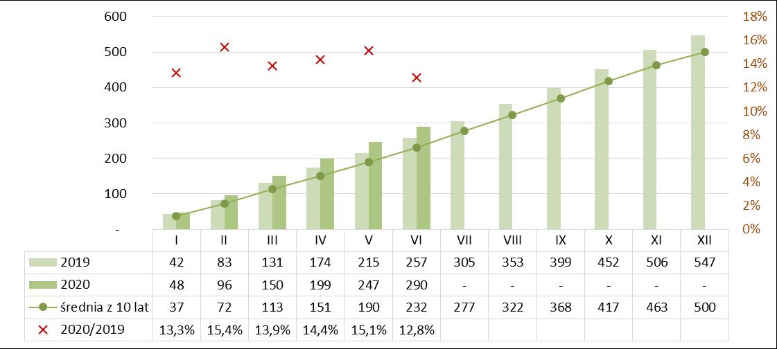 Produkcja izolacji termicznej z wełny mineralnej narastajaco I półrocze 2019-2020