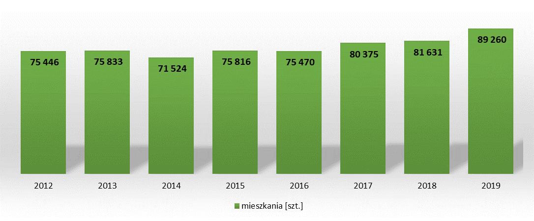 Liczba domów jednorodzinnych wybudowanych w latach 2012 - 2019
