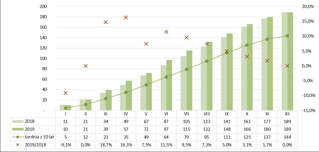 Produkcja betonu kruszywowego narastająco 2018-2019