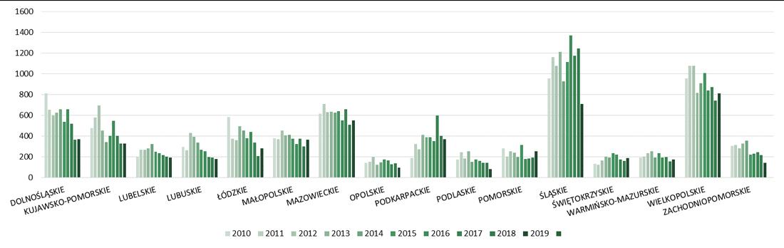 Liczba budynków garaży oddanych do użytkowania w województwach