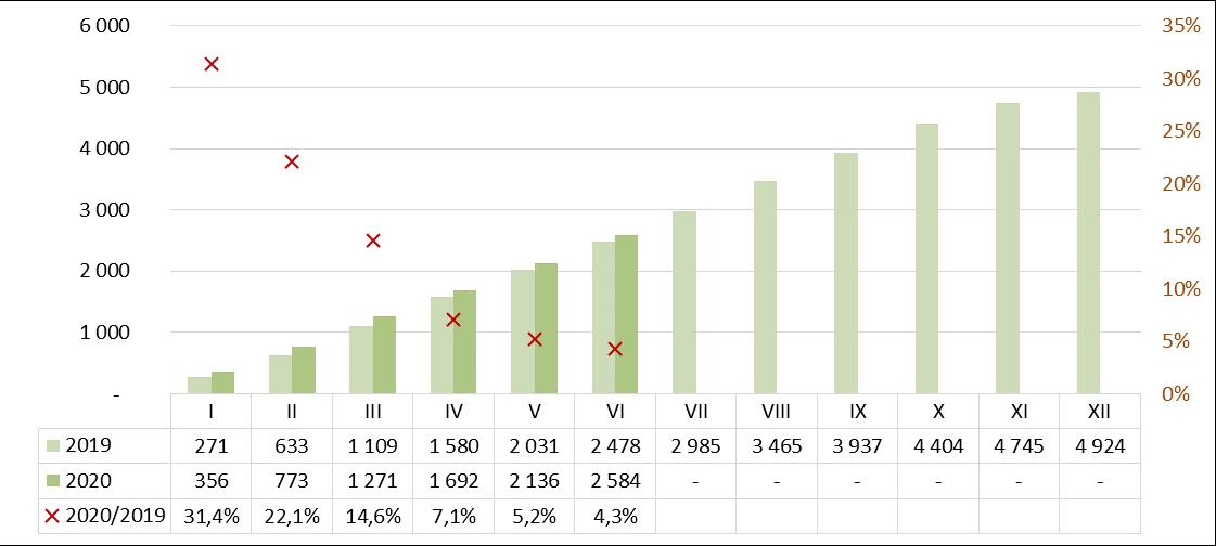 Produkcja zapraw murarskich I półrocze 2019-2020